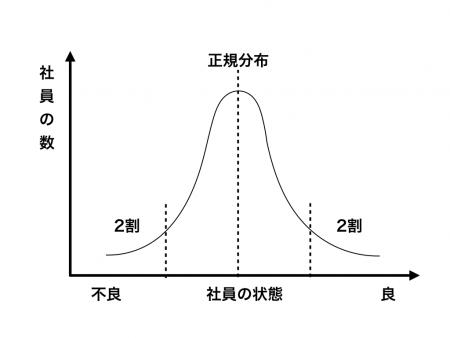 図1 正規分布の図