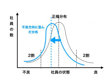 図2 不良に歪んだ分布