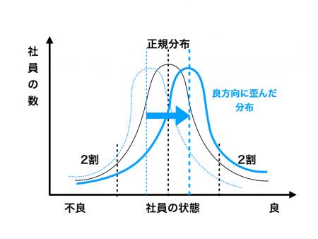 図3 良い方向に分布の歪みが移動