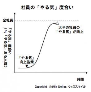 「やる気」を出す施策を講じたとき、全社員がやる気をだす場合のグラフ